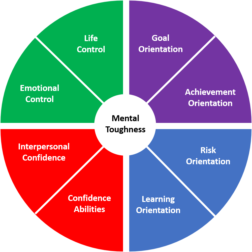 Eight ways to develop your Mental Toughness