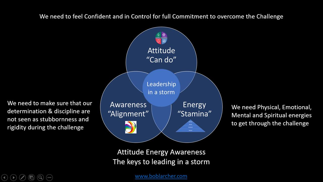 Attitude Energy and Awareness
