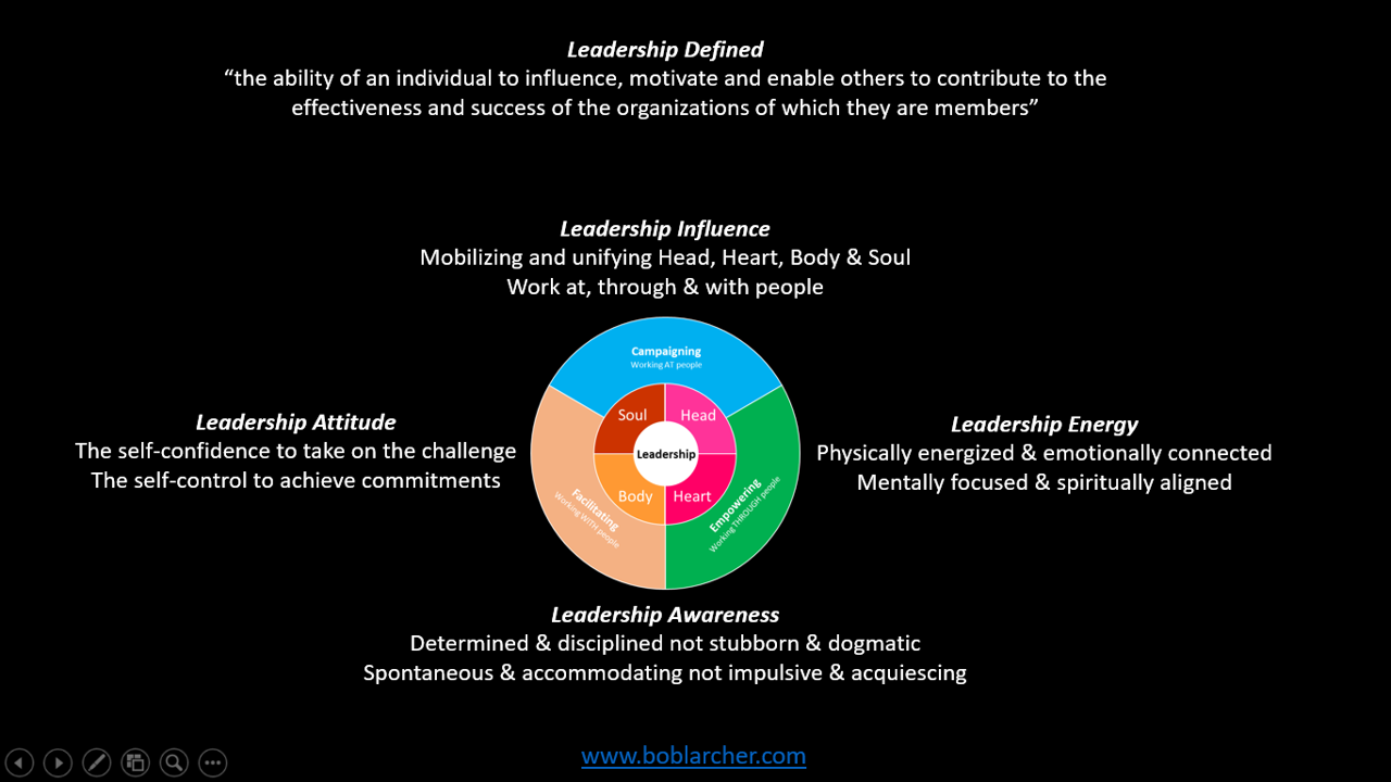 Leadership – attitude, energy and awareness