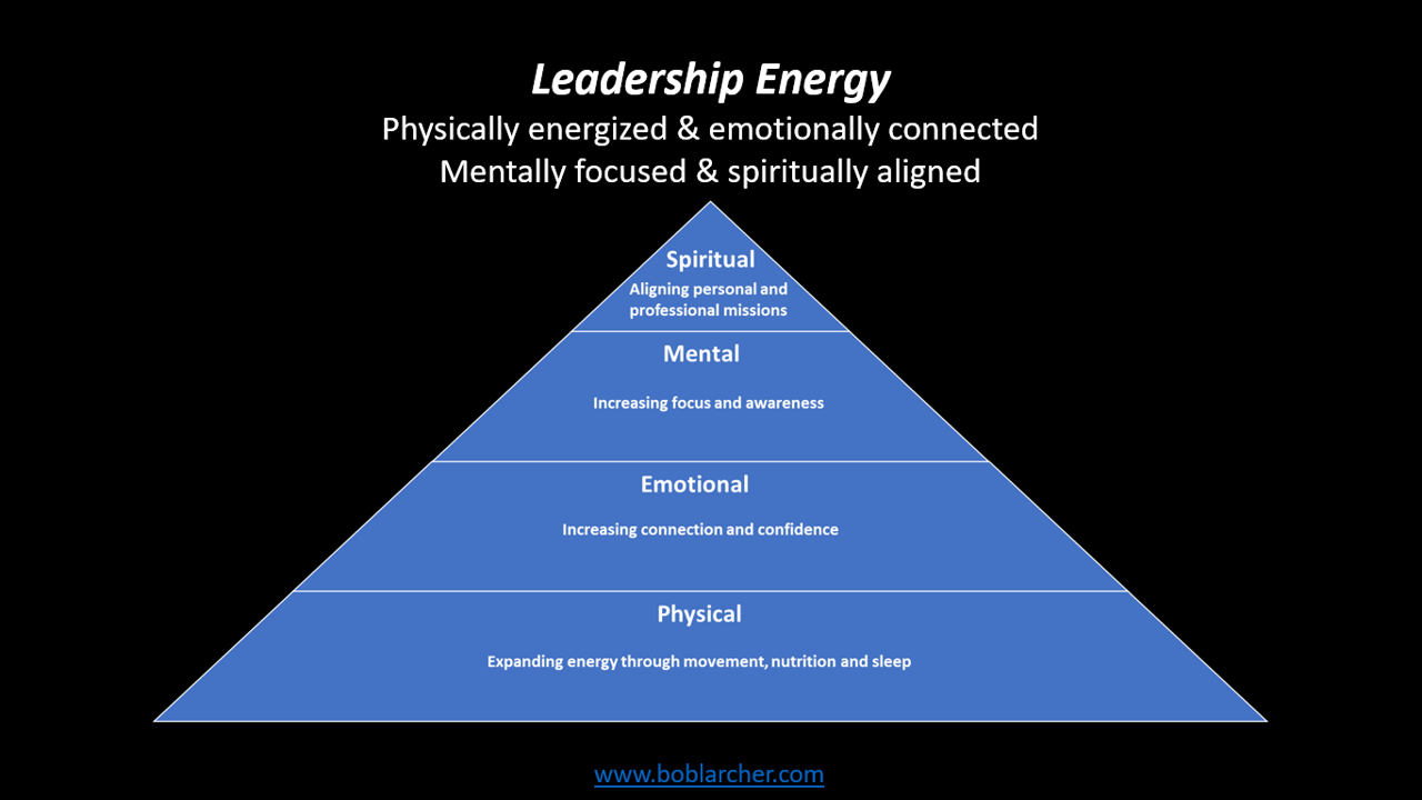 Leadership dimensions and how to wake them up