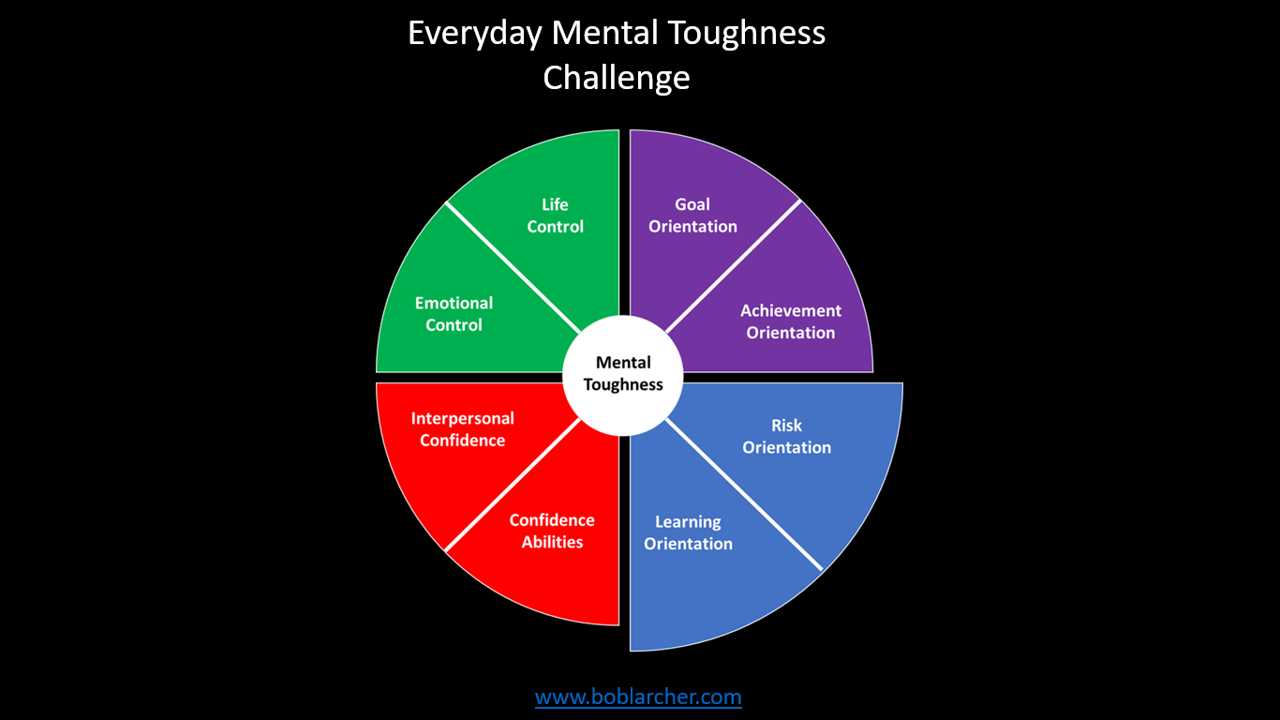 Everyday Mental Toughness – Part 3: Challenge