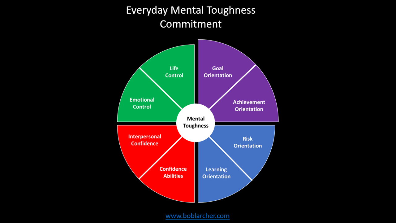 Everyday Mental Toughness – Part 2: Commitment
