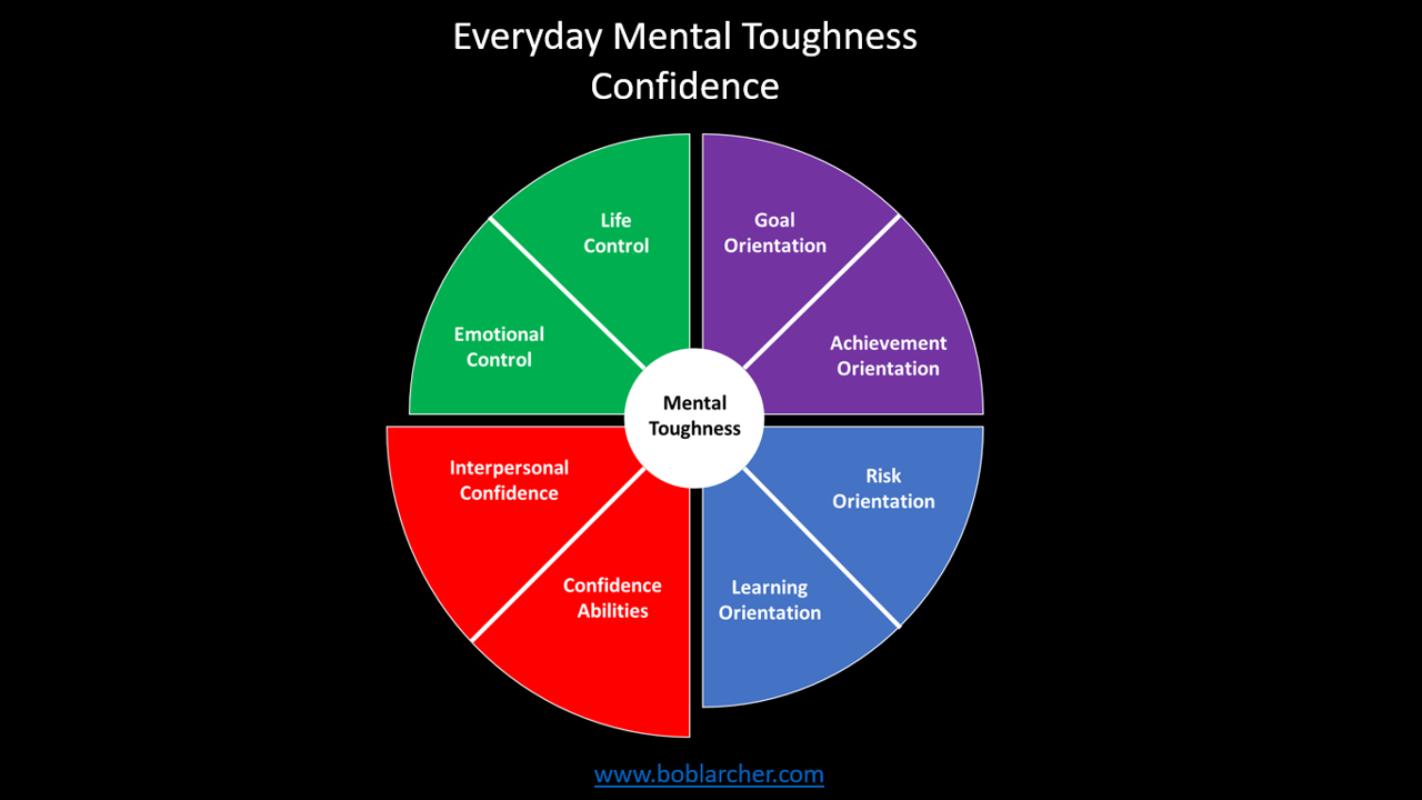 Everyday Mental Toughness – Part 4: Confidence