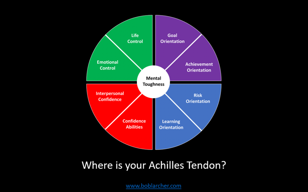 Where is your Achilles Tendon?
